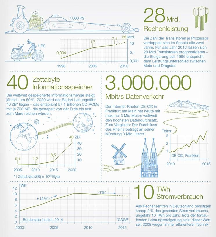 focus-infografik-datacenter-745x816