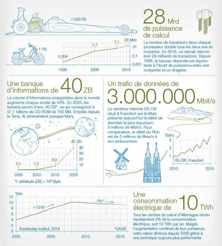 focus-infografik-datacenter-745x826