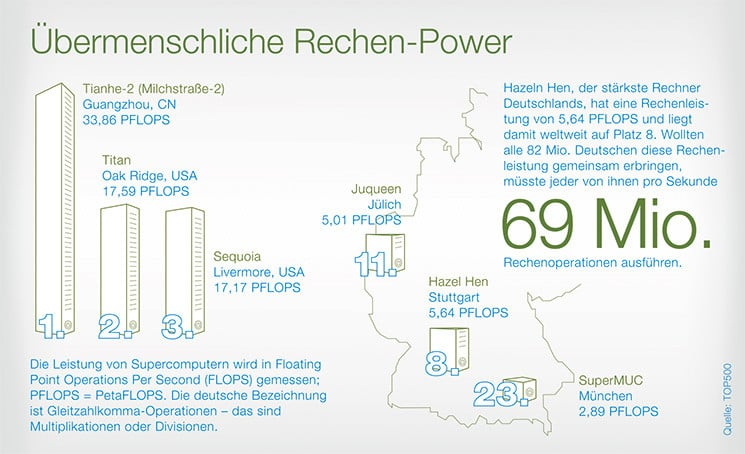 fokus-rechen-power-745x454