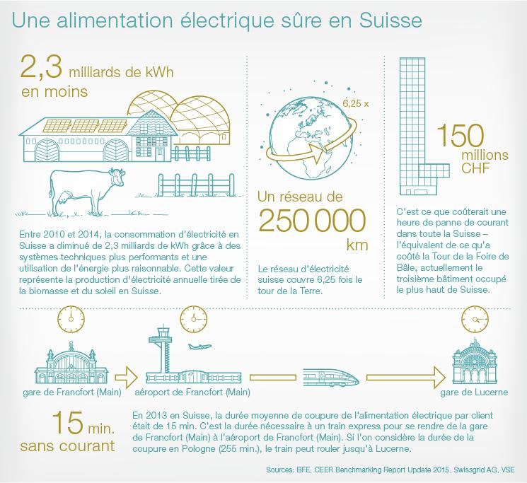 Une-alimentation-electrique-sure-en-suisse