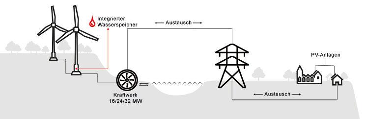 praxis-wasserbatterie-in-der-windkraftanlage-infografik_745xhoehe-v2